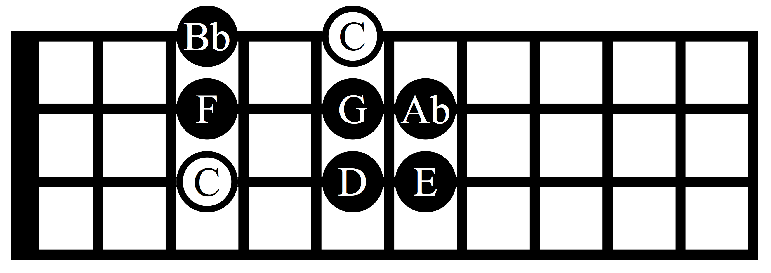 c minor scale on bass
