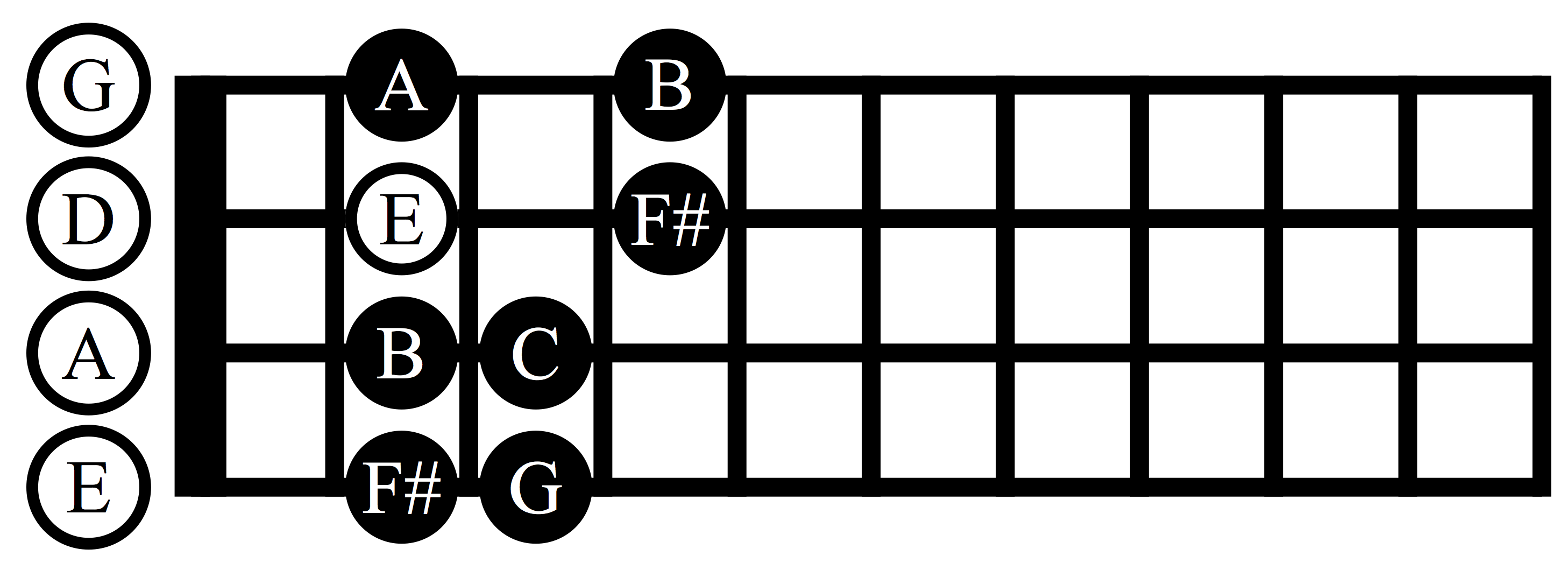 e minor scale bass guitar