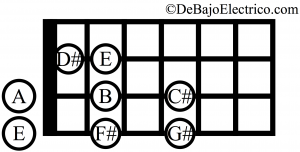 e major scale for bass guitar in open string