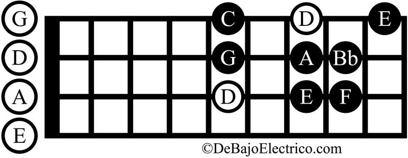 d minor scale bass clef [