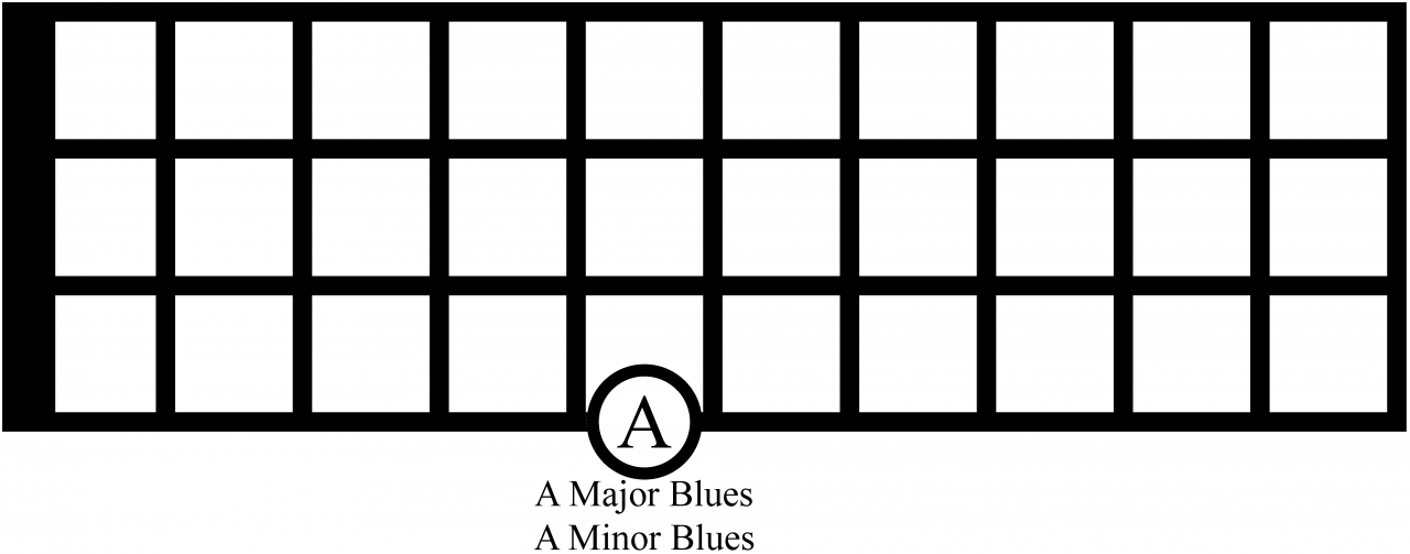 the blues scales on bass
