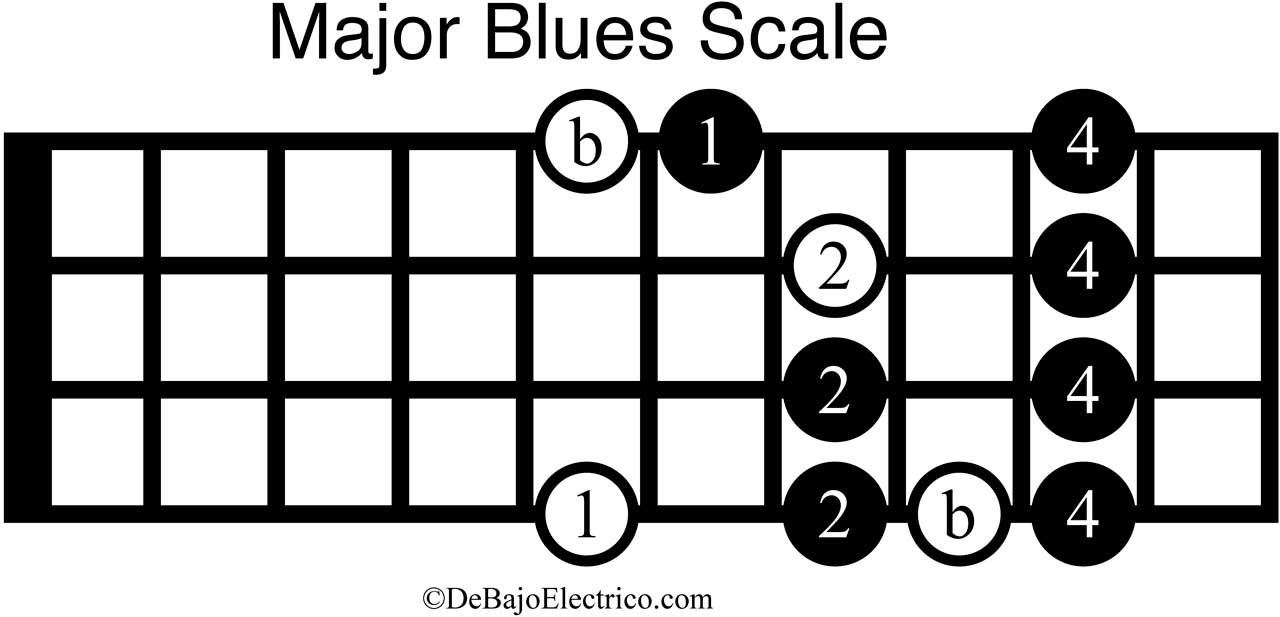 major blues scale in bass guitar