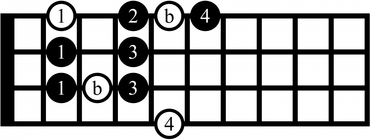major blues scale on bass