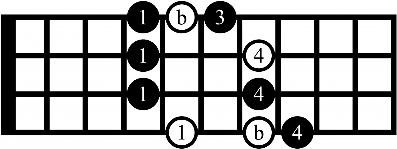 major blues scales for bass guitar