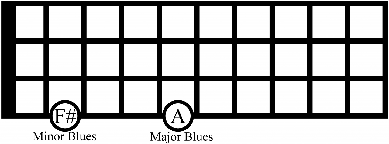 relatives blues scales on bass